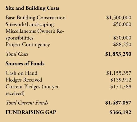 capital-budget