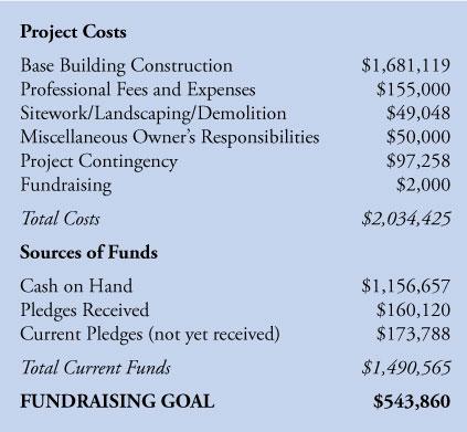 fundraising-chart